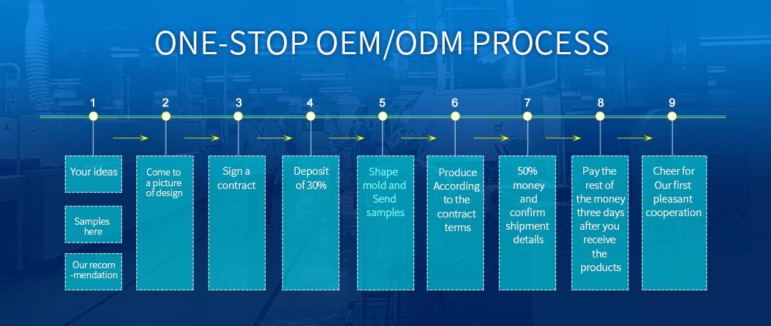 OEM / ODM process